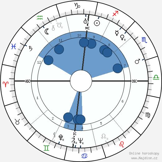 Leonid Iljič Brežněv wikipedie, horoscope, astrology, instagram