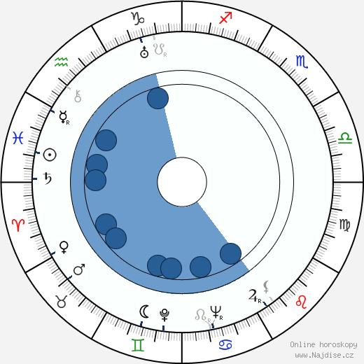 Leonid Kmit wikipedie, horoscope, astrology, instagram
