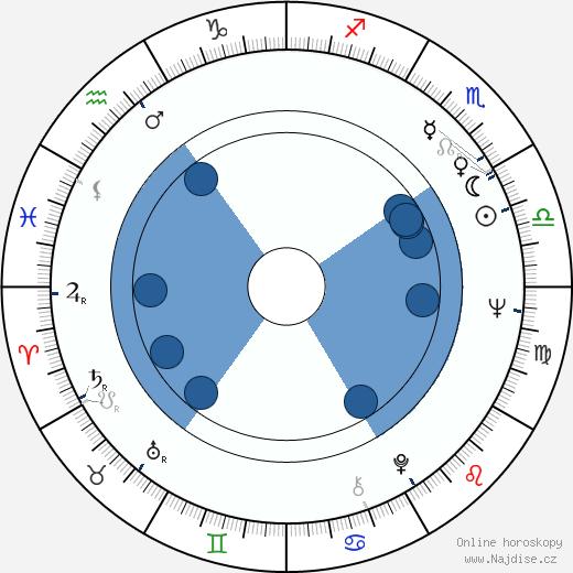 Leonid Nevedomskij wikipedie, horoscope, astrology, instagram