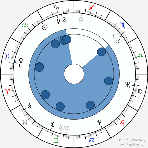 Leonid Nosyrev wikipedie, horoscope, astrology, instagram