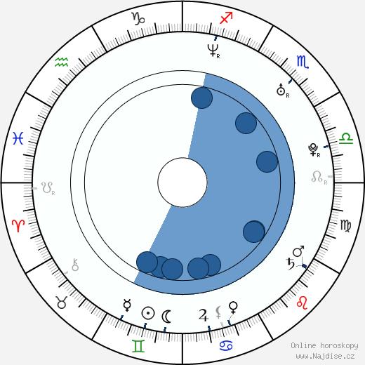 Leonora Balcarce wikipedie, horoscope, astrology, instagram