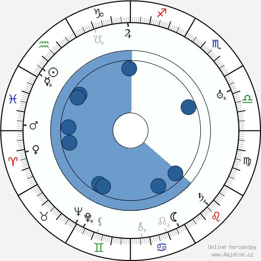 Leontine Sagan wikipedie, horoscope, astrology, instagram