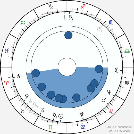 Leopold Franc wikipedie, horoscope, astrology, instagram
