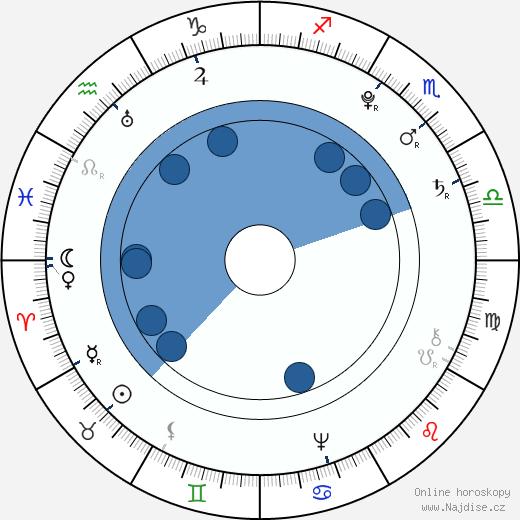 Leopold II. wikipedie, horoscope, astrology, instagram