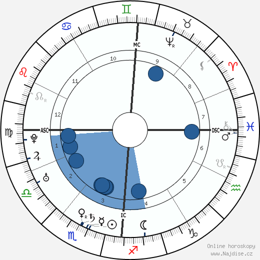 Leopold Mozart wikipedie, horoscope, astrology, instagram