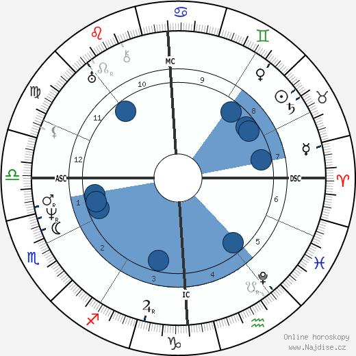 Leopold Robert wikipedie, horoscope, astrology, instagram