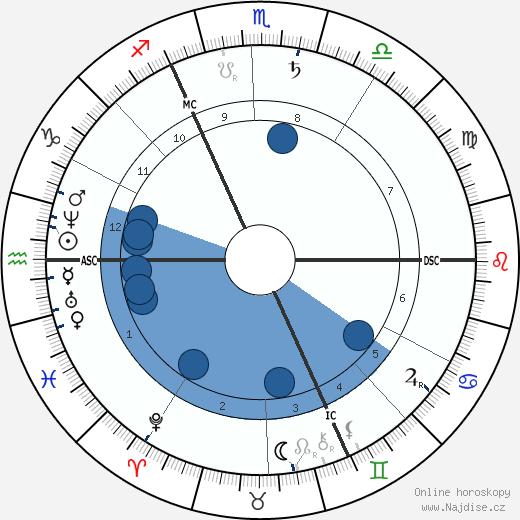 Leopold Sacher-Masoch wikipedie, horoscope, astrology, instagram