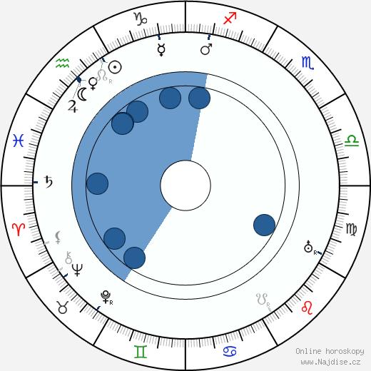 Leopolda Dostalová wikipedie, horoscope, astrology, instagram