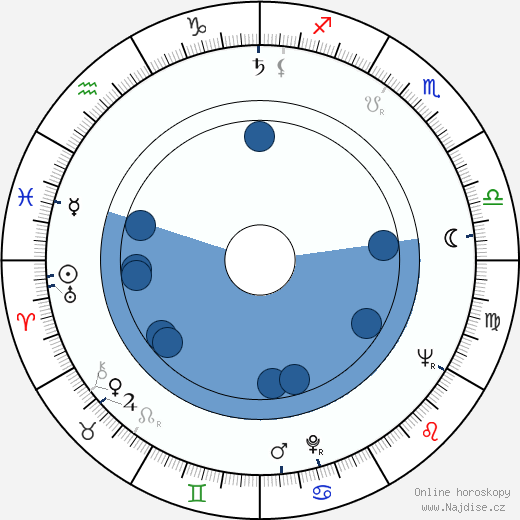 Leoš Kaltofen wikipedie, horoscope, astrology, instagram