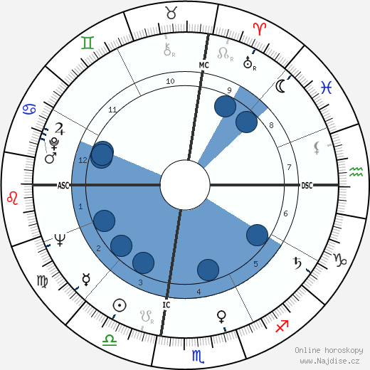 Les Richter wikipedie, horoscope, astrology, instagram