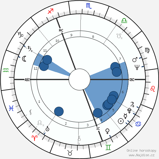 Leslie Caron wikipedie, horoscope, astrology, instagram