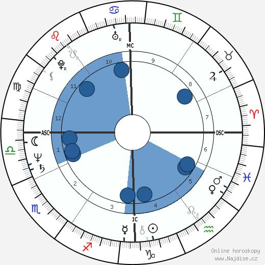 Leslie Mándoki wikipedie, horoscope, astrology, instagram
