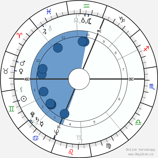 Lester Del Rey wikipedie, horoscope, astrology, instagram