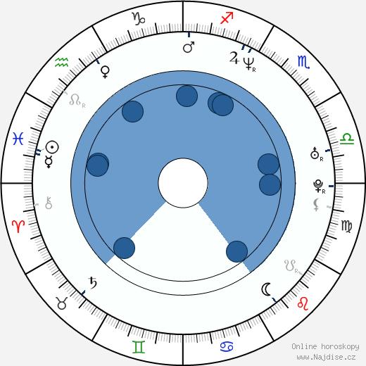 Letícia Sabatella wikipedie, horoscope, astrology, instagram