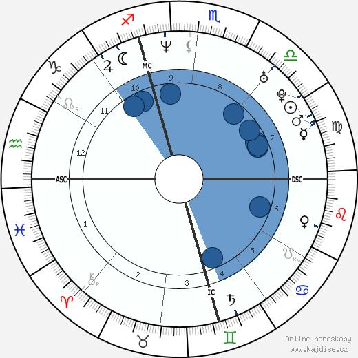 Letizia Španělská wikipedie, horoscope, astrology, instagram