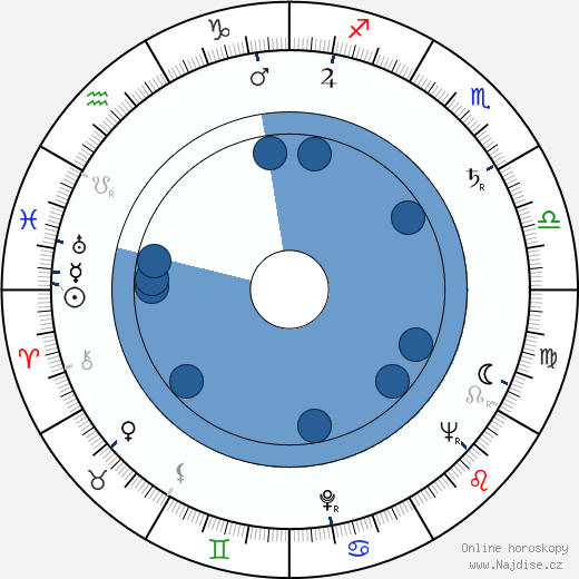 Lev A. Kulidžanov wikipedie, horoscope, astrology, instagram