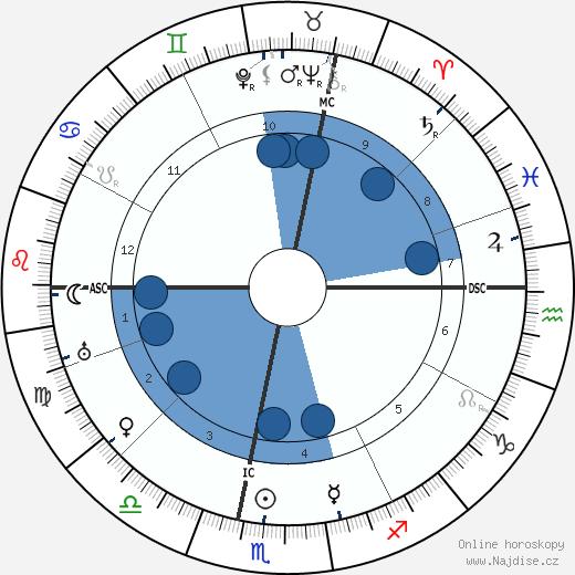 Lev Davidovič Trockij wikipedie, horoscope, astrology, instagram