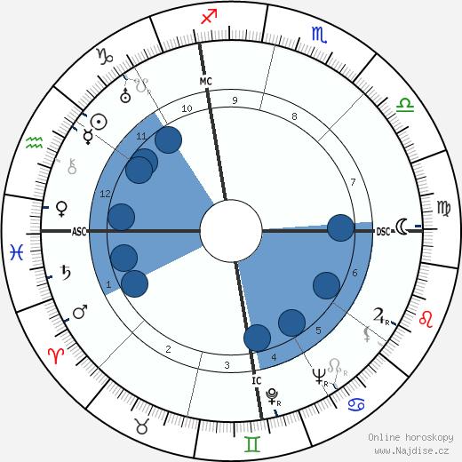 Lev Davidovich Landau wikipedie, horoscope, astrology, instagram