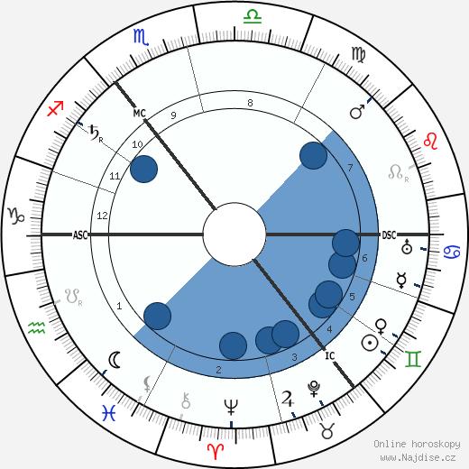 Lev Lvovič Tolstoj wikipedie, horoscope, astrology, instagram