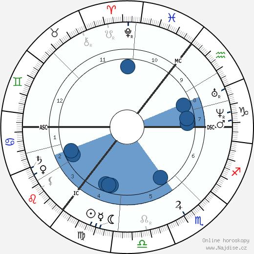 Lev Nikolajevič Tolstoj wikipedie, horoscope, astrology, instagram