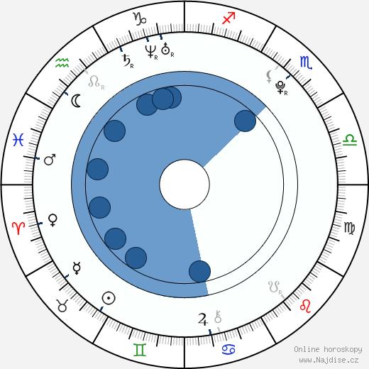 Leven Rambin wikipedie, horoscope, astrology, instagram