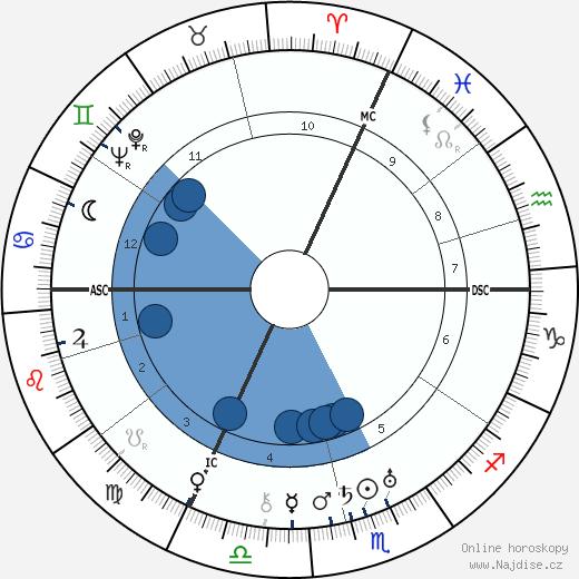 Levi Eshkol wikipedie, horoscope, astrology, instagram