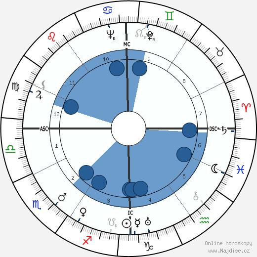 Lew Ayres wikipedie, horoscope, astrology, instagram