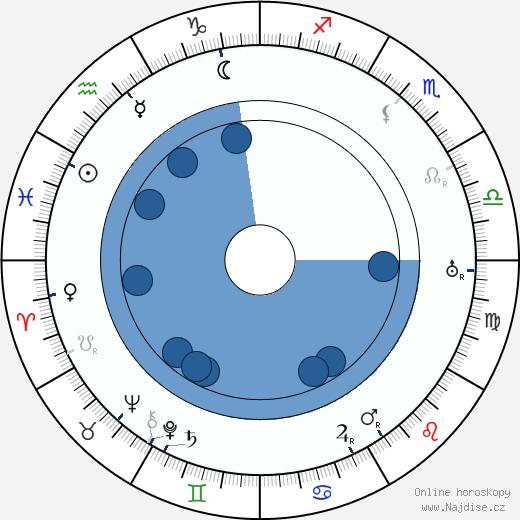 Lew Cody wikipedie, horoscope, astrology, instagram