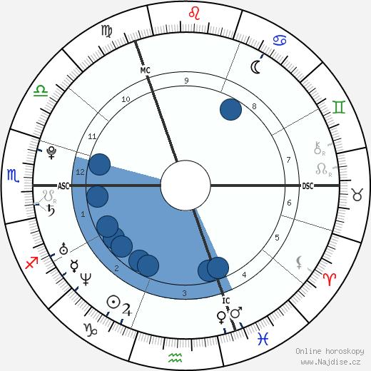 Lewis Hamilton wikipedie, horoscope, astrology, instagram