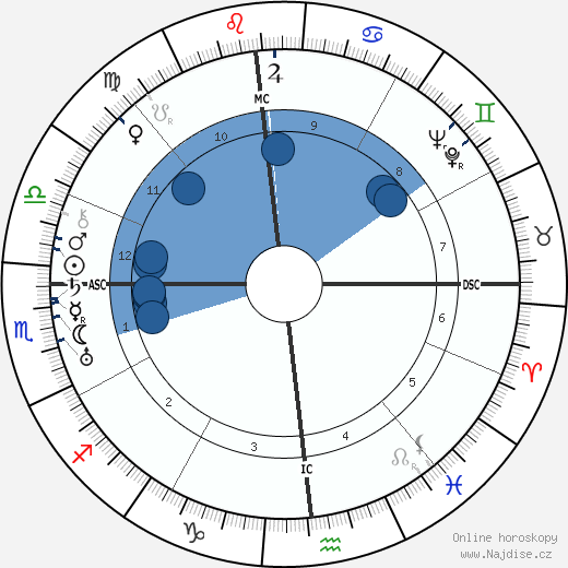 Lewis Mumford wikipedie, horoscope, astrology, instagram