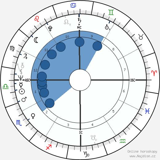 Lewis Perry MacAdams wikipedie, horoscope, astrology, instagram
