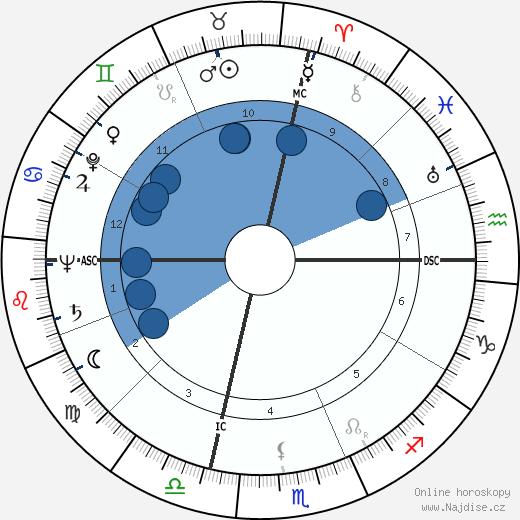 Lex Barker wikipedie, horoscope, astrology, instagram