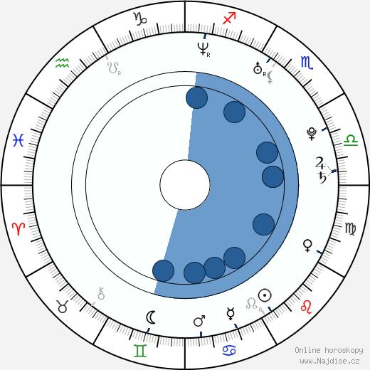 Li Xiaopeng wikipedie, horoscope, astrology, instagram
