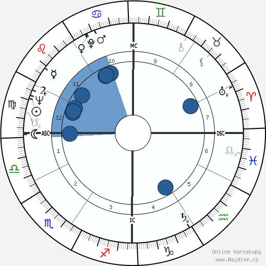 Lia Amanda wikipedie, horoscope, astrology, instagram