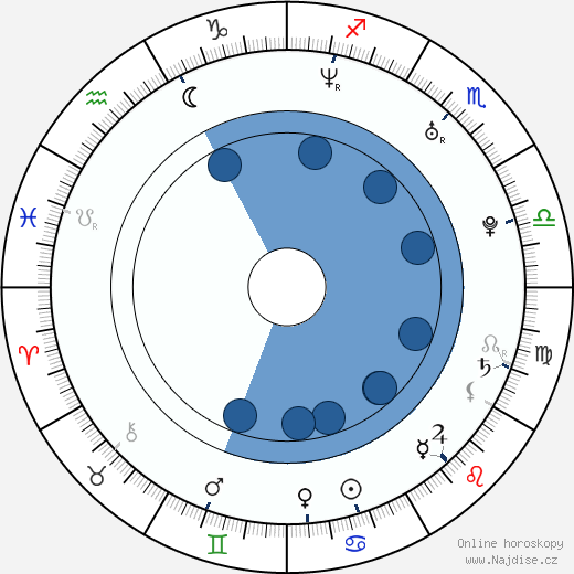 Liam O'Connor wikipedie, horoscope, astrology, instagram
