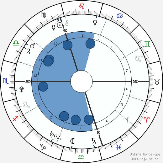 Liam Payne wikipedie, horoscope, astrology, instagram