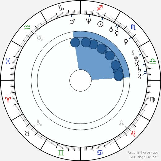 Libor Bouček wikipedie, horoscope, astrology, instagram