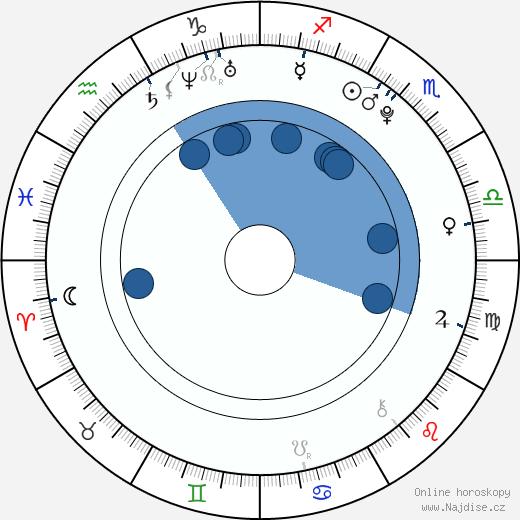 Libor Kovář wikipedie, horoscope, astrology, instagram