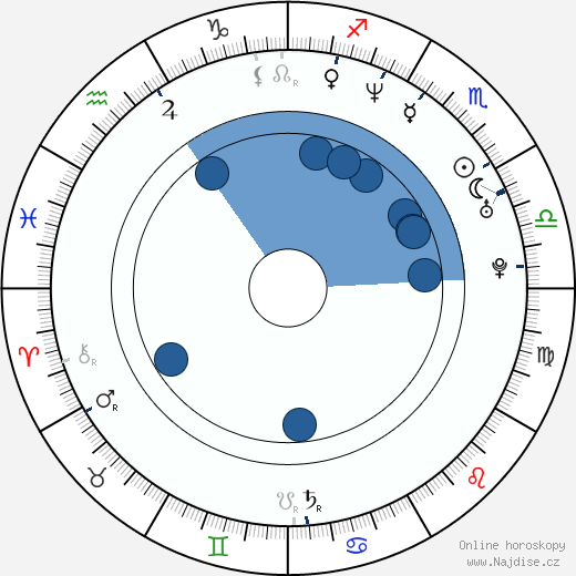 Libor Zábranský wikipedie, horoscope, astrology, instagram