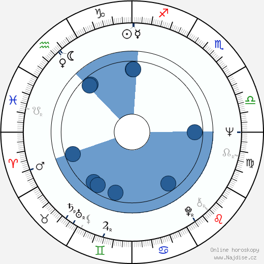 Libuše Geprtová wikipedie, horoscope, astrology, instagram