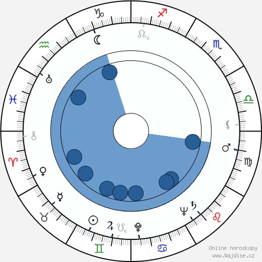 Lída Vostrčilová wikipedie, horoscope, astrology, instagram