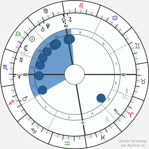 Liev Schreiber wikipedie, horoscope, astrology, instagram