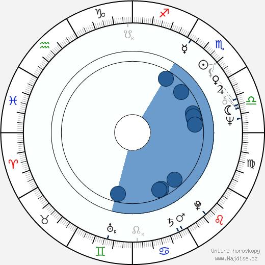 Liisa Paatso wikipedie, horoscope, astrology, instagram