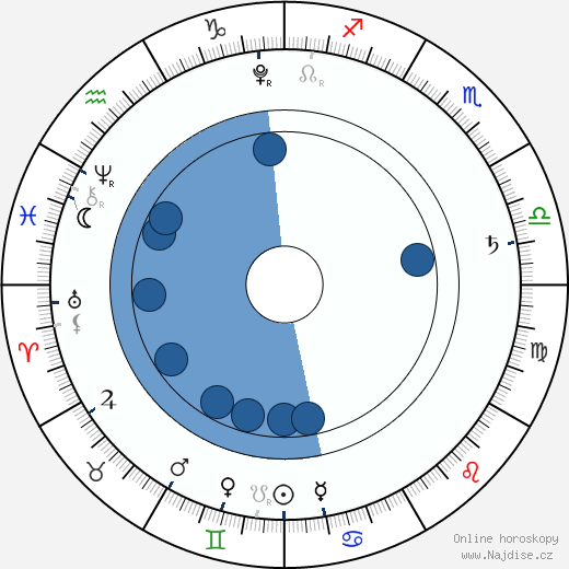 Lil Bub wikipedie, horoscope, astrology, instagram