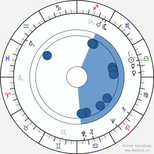 Lila Kedrova wikipedie, horoscope, astrology, instagram