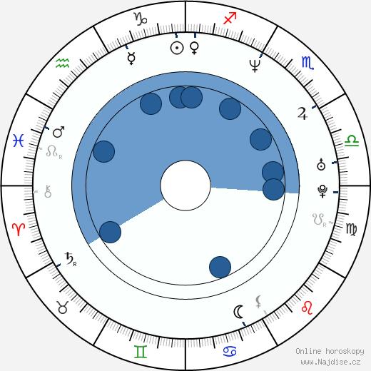 Lili Haydn wikipedie, horoscope, astrology, instagram