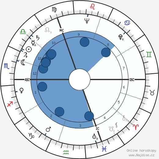 Liliane Bettencourt wikipedie, horoscope, astrology, instagram