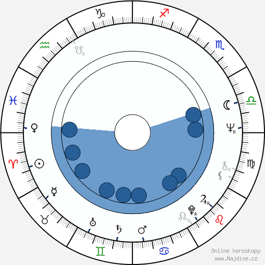 Lilith Ungerer wikipedie, horoscope, astrology, instagram