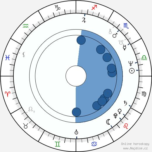 Lilka Ročáková wikipedie, horoscope, astrology, instagram