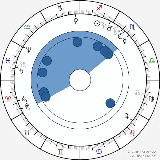 Lilli Lehmann wikipedie, horoscope, astrology, instagram